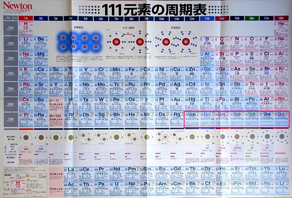ウンウントリウム、原子番号113